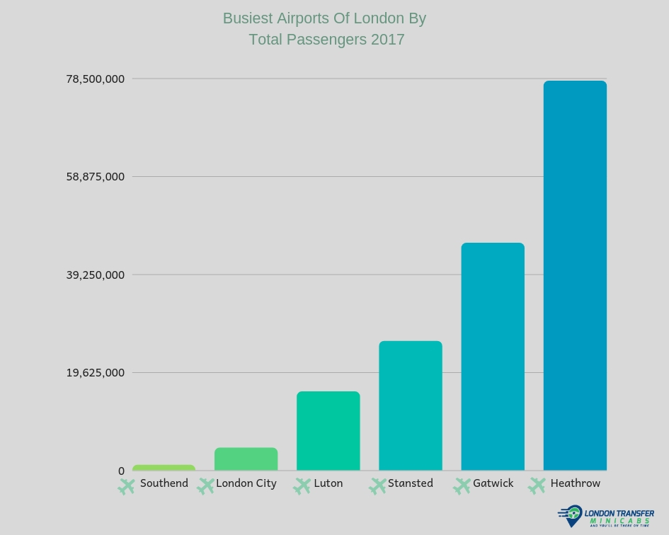 Busiest Airports of London by total passengers 2017