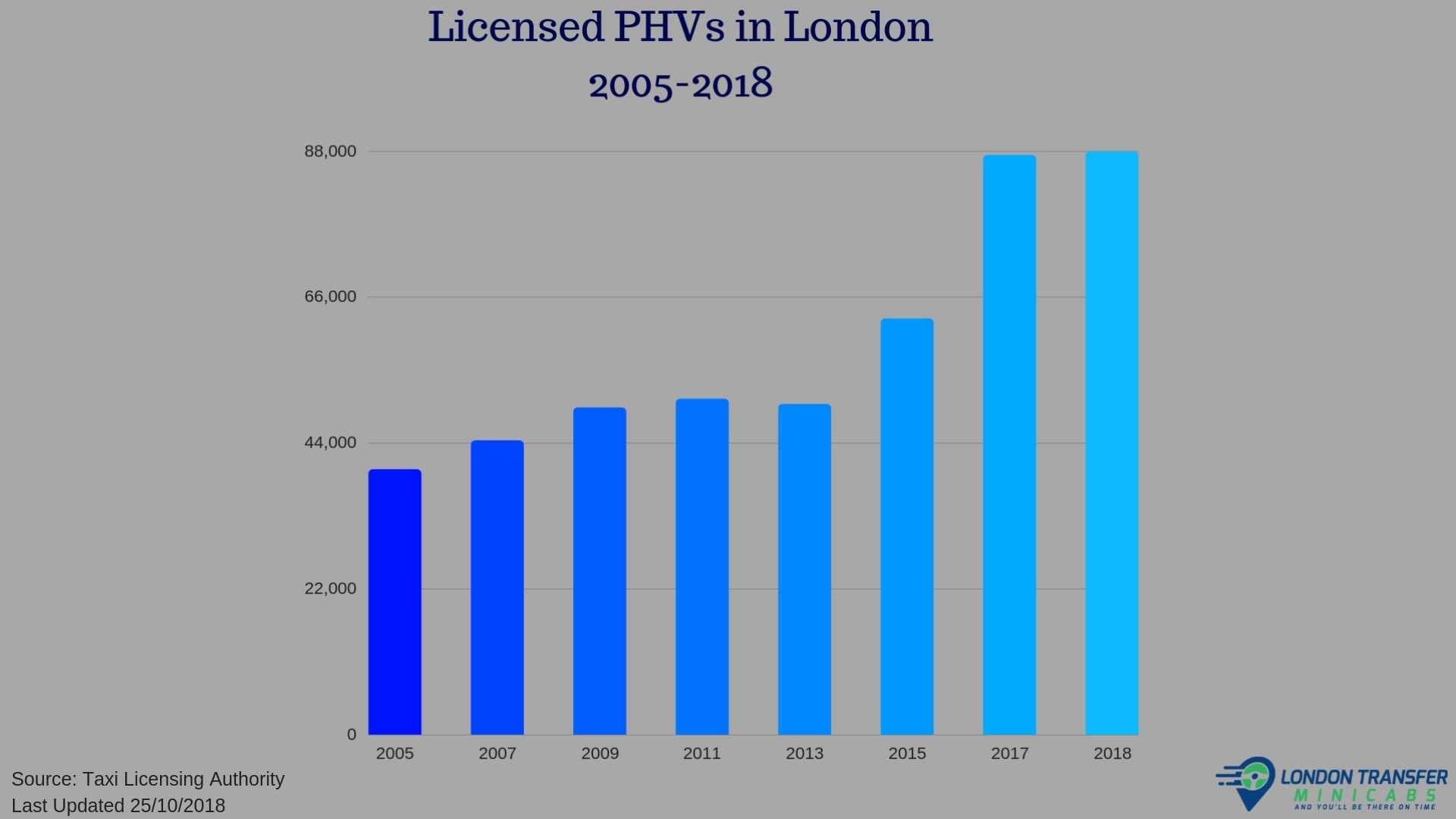 Licensed PHVs in London 2005-2018