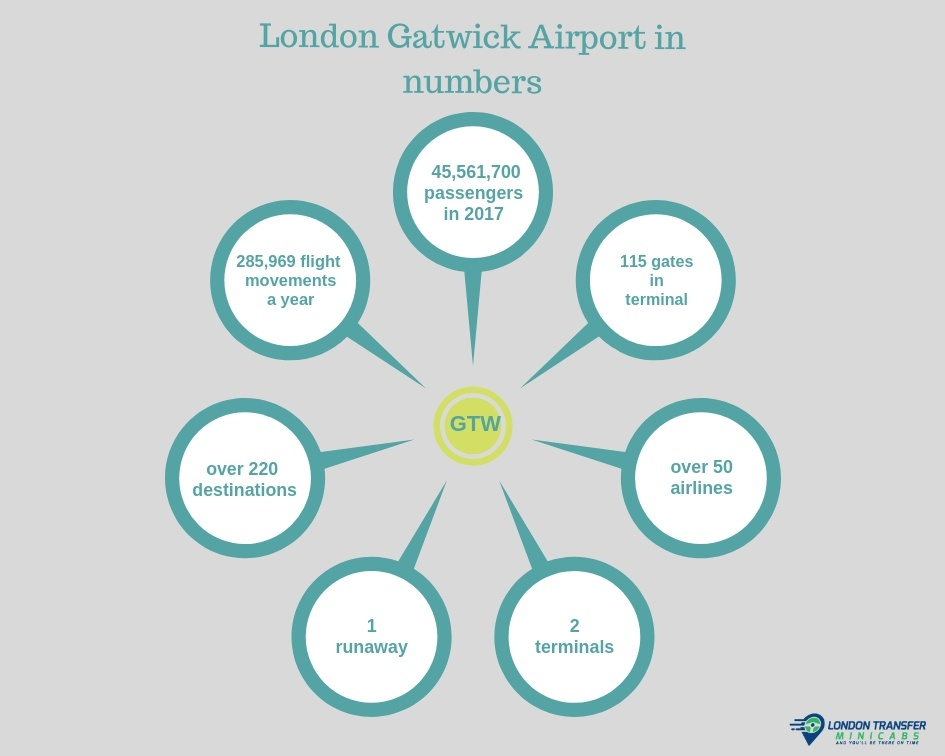 London Gatwick Airport in numbers