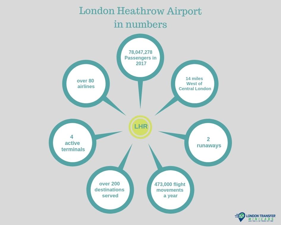 London Heathrow Airport in numbers