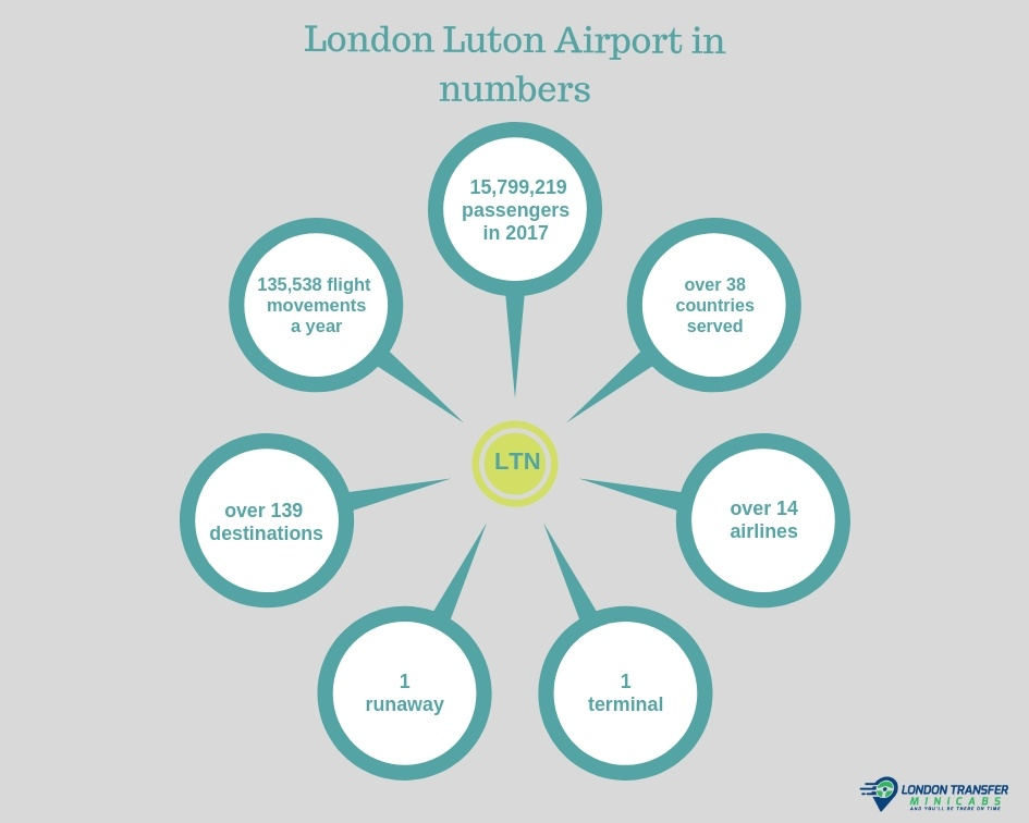 London Luton Airport in numbers