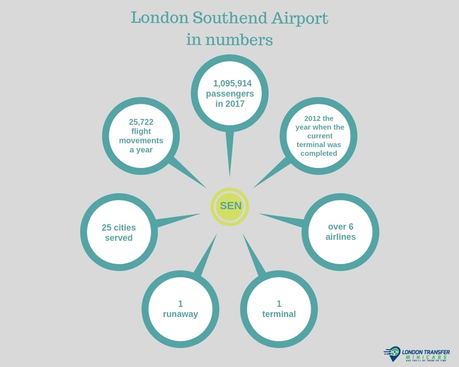 London Southend Airport in numbers