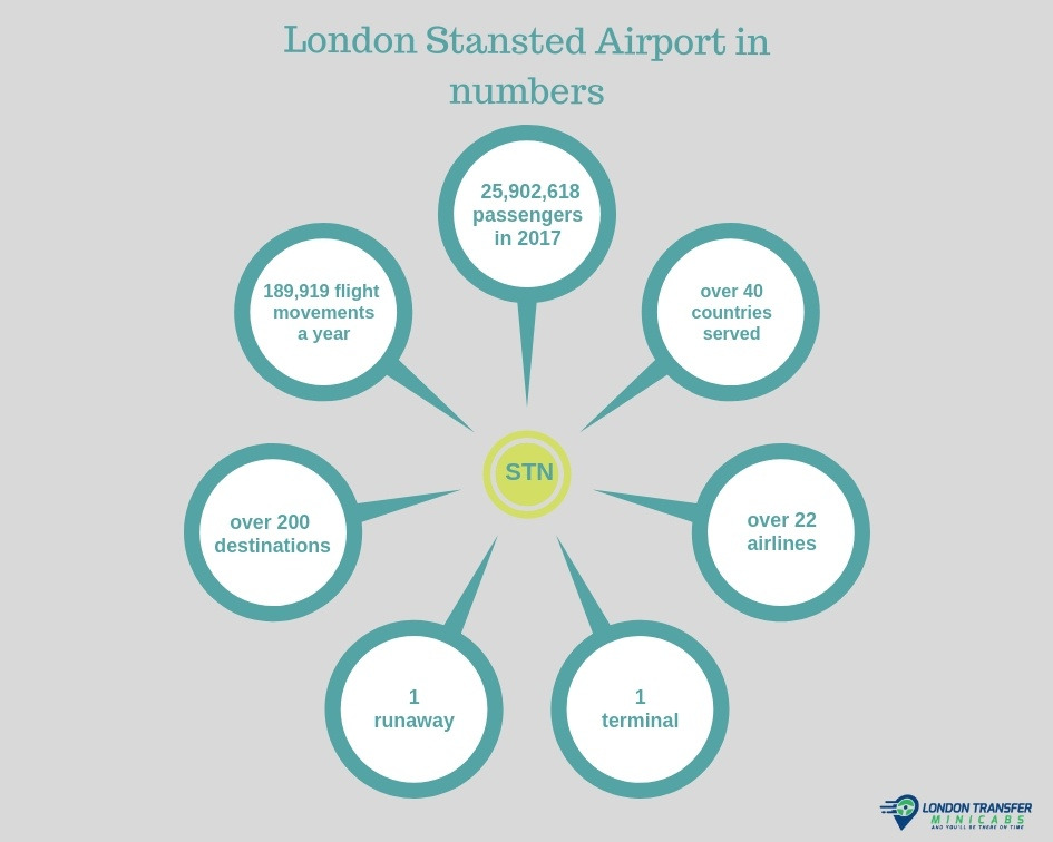 London Stansted Airport in numbers