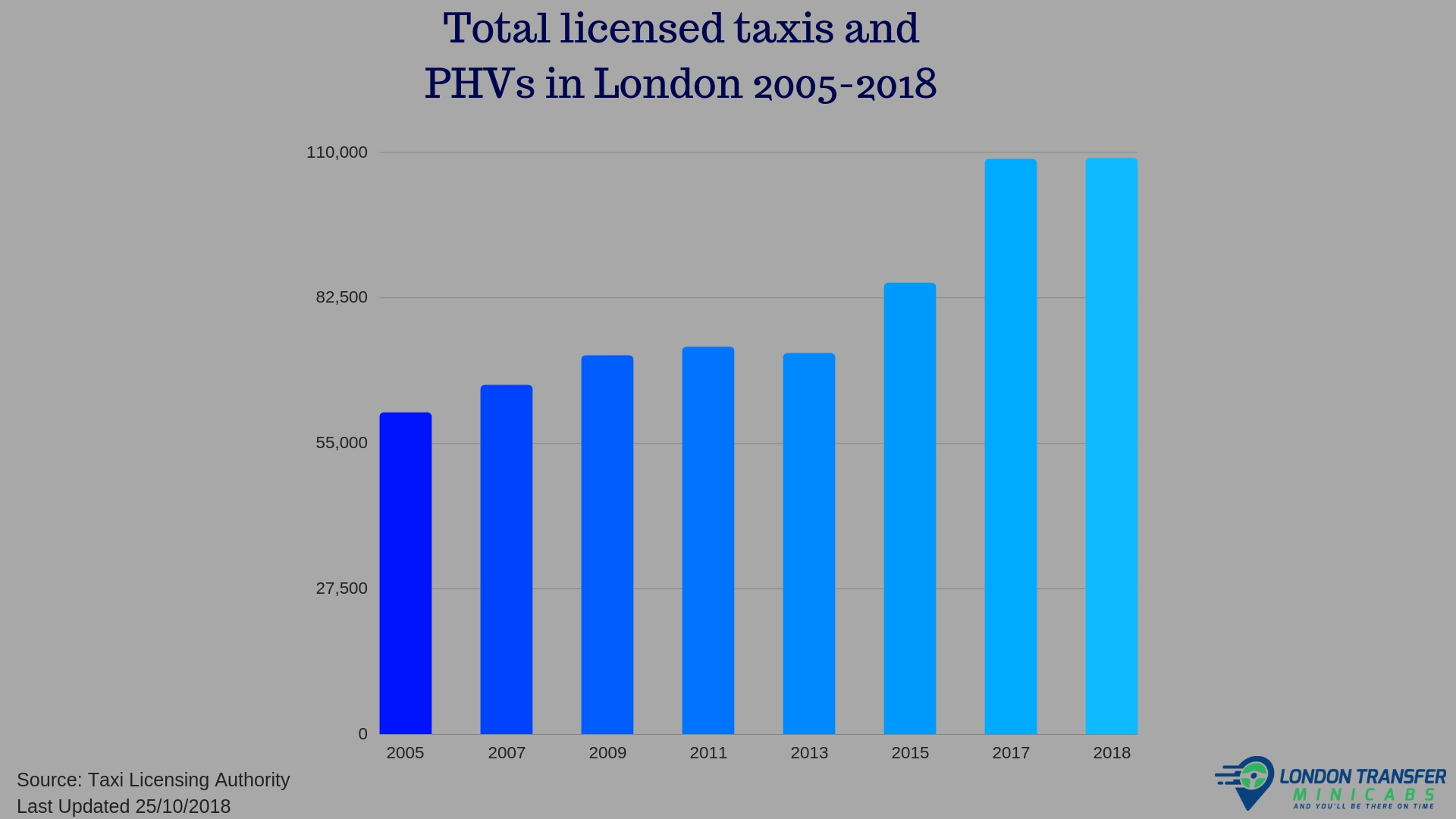 Total licensed taxis and PHVs in London 2005-2018